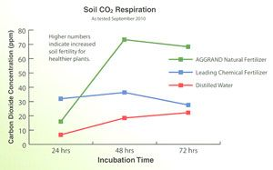 Increased Carbon Levels in Soil Treated with Organic Fertilizers Leads to Healthy Plants